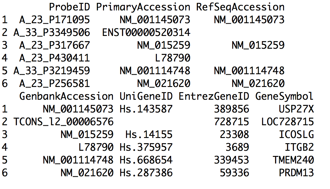 Converting Gene Names in R with AnnotationDbi